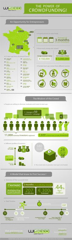 The power of crowdfunding #infografia #infographic
