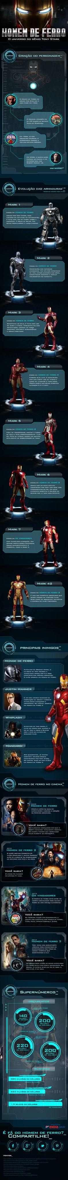 Infográfico – Homem de Ferro - O universo do gênio Tony Stark