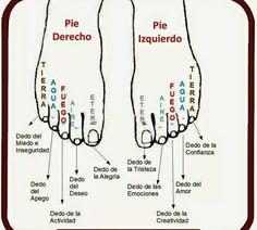 Significado que juegan los dedos del pie.