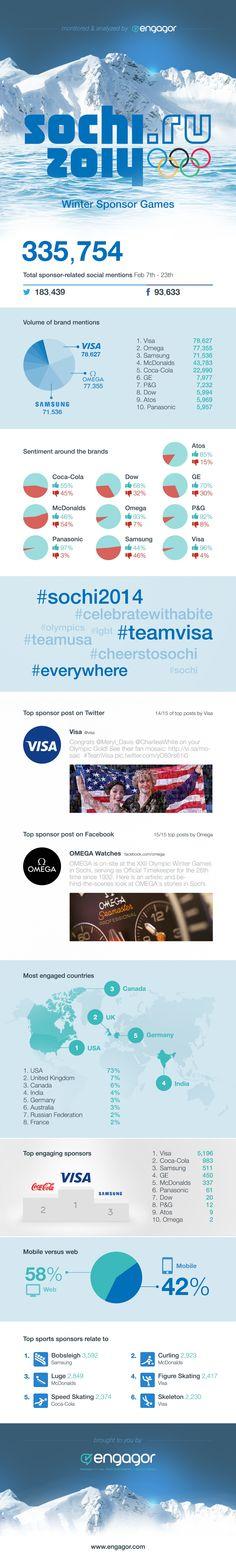 INFOGRAPHIE - #JO - #Sochi2014 - Les sponsors les plus mentionnés! Visa, OMEGA et Samsung