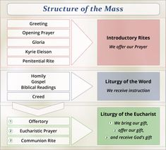 The parts of a Catholic Mass.                                                                                                                                                      More