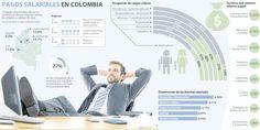 Medellín y Cali lideran el top cinco de las ciudades con mejores salarios  #Infografía @larepublica_co