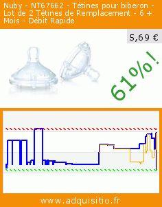 Nuby - NT67662 - Tétines pour biberon - Lot de 2 Tétines de Remplacement - 6 + Mois - Débit Rapide (Puériculture). Réduction de 61%! Prix actuel 5,69 €, l'ancien prix était de 14,70 €. http://www.adquisitio.fr/nuby/nuby-nt67662-t%C3%A9tines