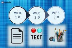 A brief history on #WebDevelopment. Here we go: http://lozingle.com/blog/web-and-its-evolution/