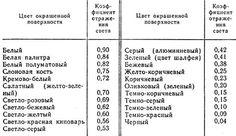 сколько света отражается от белой поверхности: 19 тыс изображений найдено в Яндекс.Картинках