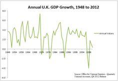 Economic history of the United Kingdom - Wikipedia