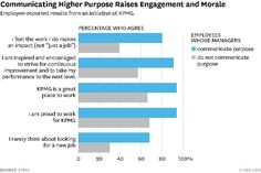 Communicating Higher Purpose Raises Engagement and Morale