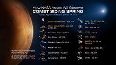 Siding Spring sta per sfiorare Marte. Per la prima volta si osserverà da vicino una cometa proveniente dalla Nube che ha dato origine al Sistema Solare.