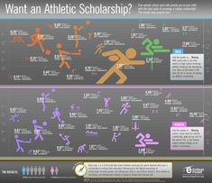Fencing is the second best chance, of all sports, for men to get an athletic scholarship!