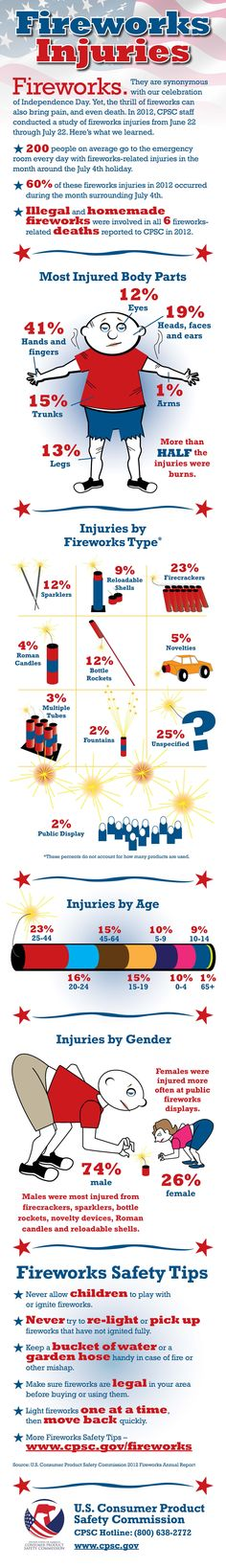 Information about firework safety for the 4th of July! Have a safe and happy Fourth of July.
