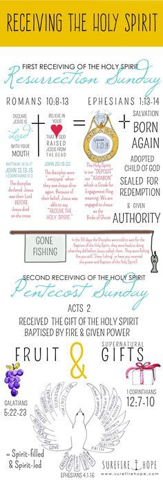 """Jesus told the disciples to """"Receive the Holy Spirit"""" (John 20:19-23) but He also told them wait for the Baptism of the Holy Spirit (Luke 24:49, Acts 1:4-5). So what did they receive when Jesus blew on them Resurrection Sunday, and how is that receiving of the Holy Spirit different than what they…"""