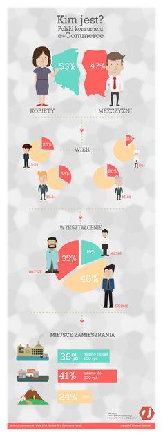 Polski konsument e-commerce e-biznes,e-commerce,pozycjonowanie i  oraz marketing internetowy
