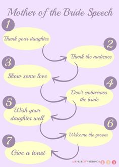 Mother of the Bride Speech: How to Write a Wedding Speech for your Daughters Special Day