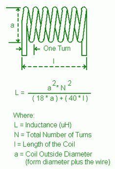 Martin E. Meserve - K7MEM - Single Layer Air Core Inductor Design