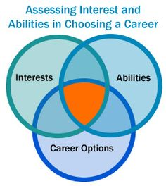 choosing a career by assessing interests and abilities