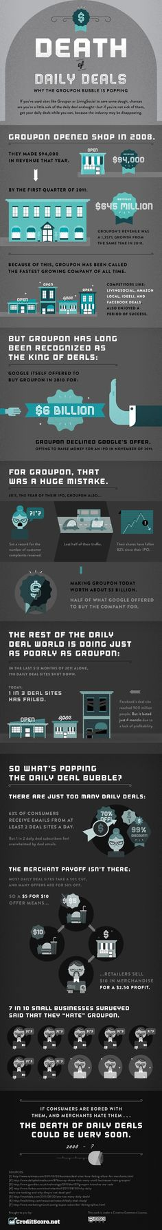 The Death of Daily Deals: Why the Groupon Bubble is Popping