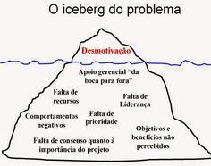 piramide-de-motivação-no-trabalho.jpg (467×370)