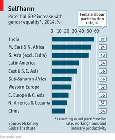 Potential GDP increase with gender equality