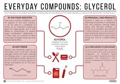 Everyday Compounds 4 - Glycerol a. Glycerin Infographic - Foods, Cosmetics and Explosives Chemistry Posters, Chemistry Lessons, Teaching Chemistry, Science Chemistry, Organic Chemistry, Earth Science, Science Experiments, Food Science, Physical Science
