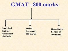 The Graduate Management Admission Test is a Computer-Adaptive standardized test in mathematics and the English language for measuring aptitude to succeed academically in graduate business studies in USA & Canada....