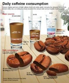 Daily caffeine consumption for Koreans