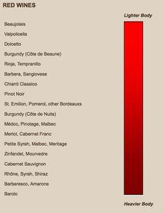 Red Wine Body Chart
