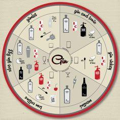 Gin Infographic - Lisa Dalton | Graphic Designer and Illustrator