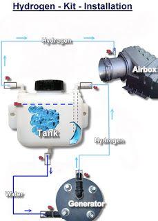 Mecanic : Cum sa construiesti masini pe hidrogen.