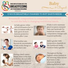This is the most fascinating information I have read about breastmilk. Mother's milk changes composition throughout the feed, the day and the entire lactation phase, to suit the baby's changing nutritional and immunological needs. #WorldBreastfeedingWeek #WBW2016 #BreastfeedingSupportForIndianMothers #BSIM #IAmABSIMer Breastfeeding Facts, World Breastfeeding Week, Pre And Post, Baby Needs, Change, Suits, Reading, Nursing, Composition