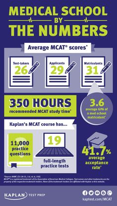 MCAT scores vary among applicants, matriculants, and test-takers—check out these fast facts!
