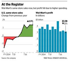 Wal-Mart U.S. Sales Strengthen  http://on.wsj.com/1NbRAB9