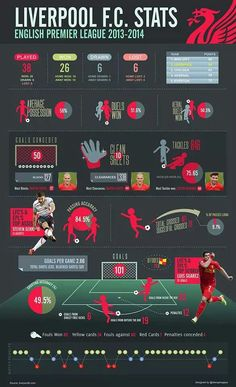 Football Can Be Easy When Using These Tips. The game of football is one that virtually anyone can enjoy playing. If you thought football was just for kids, it is time you started learning a bit Liverpool Goals, Liverpool Football Club, Football Gif, World Football, Sport Football, Premier League Soccer, Top Soccer, Sports Graphic Design, You'll Never Walk Alone