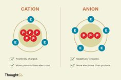 Do You Know How to Tell Cation and Anion Ions Apart? Chemistry Classroom, Chemistry Notes, Chemistry Lessons, Science Diagrams, Chemical Bond, Chemical Equation, Biology Teacher, Teaching Science, Writing