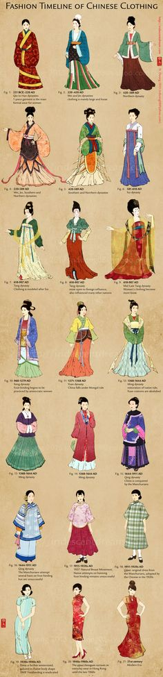 Fashion Timeline of Chinese Clothing 中國歷代女子服飾演進