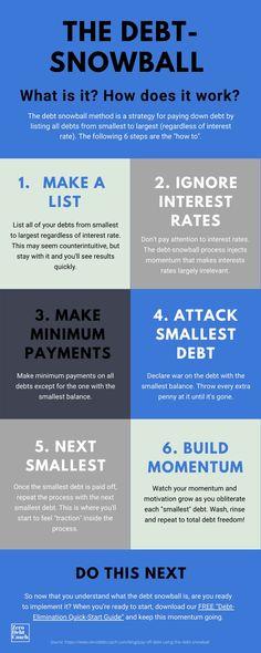 Debt Snowball Spreadsheet, Debt Snowball Calculator, Debt Snowball Worksheet, Debt Repayment, Debt Payoff, Financial Goals, Financial Literacy, Financial Planning, Paying Off Student Loans