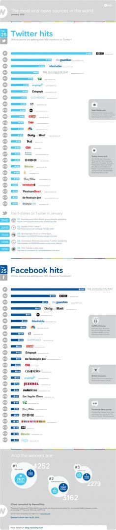 The Most Viral News Sources on Twitter and Facebook/Fontes de notícia que geram maiores repercussões nas redes sociais.
