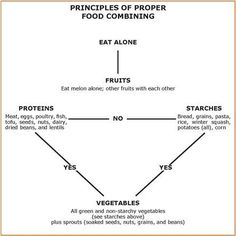 love this diagram ... makes it so easy to understand what foods to eat together and what foods to avoid eating together