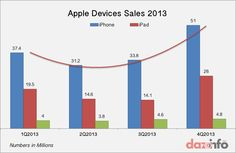 Apple inc. (AAPL) reported record earnings in 2013 with best iPhone and iPad sales. But here is the flip side that tells all is not well Ipad, Mobile Smartphone, Apple Inc, Macs, Best Iphone, Bar Chart, Wellness, Bar Graphs