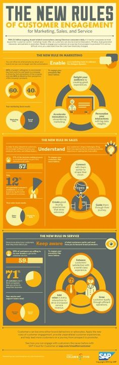 New rules of customer engagement. Not convinced they're new, so much as newly measured. Still, nice infographic indeed!