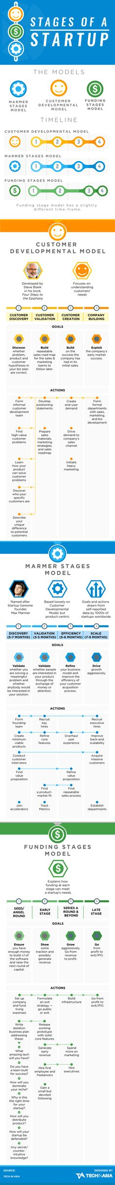 Stages of a startup (infographic)