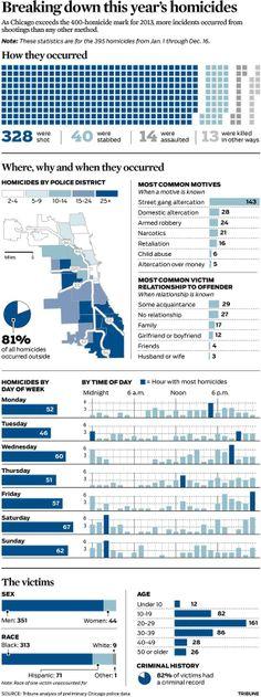 A breakdown of this year's Chicago homicides - chicagotribune.com (Dec. 20, 2013)