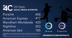 The mostly female social media audience for the US Open also engages with Porsche and Nightline.