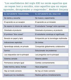 ... ¿Cómo es el estudiante del siglo XXI?. http://www.javiertouron.es/2015/03/como-es-el-estudiante-del-siglo-xxi.html