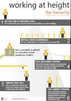 Working at height hierarchy poster download Health And Safety Poster, Safety Posters, Safety Week, Safety First, Construction Safety, Construction Worker, Safety Pictures, Program Management, Safety Training