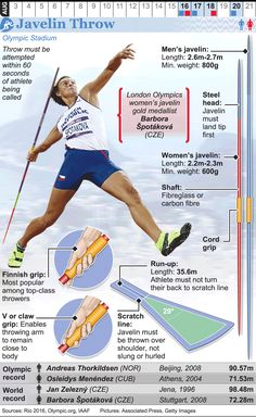 August 2016 - August 2016 - The 2016 Summer Olympic Games take place in Rio de Janeiro. Rio Olympics 2016, Summer Olympics, Olympic Sports, Olympic Games, Long Jump, High Jump, Discus Thrower, Javelin Throw, Physical Education Lessons