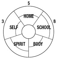 Wheel Of Awareness