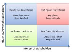 Power And Interest Matrix Stakeholder Powerinterest Matrix Knowhow  Nonprofit, Stakeholder Powerinterest Analysis Requirements Techniques, ...  Power Interest Matrix