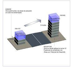 Sistema de transferencia de potencialidad de desarrollo urbano