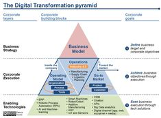 Program Management, Change Management, Business Management, Business Planning, Kaizen, Affiliate Marketing, 6 Sigma, Enterprise Architecture, Disruptive Technology