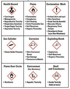 New OSHA Hazard Communication Regs [What Employers Need to Know] Health And Safety Poster, Safety Posters, Environment Health And Safety, Poster Environment, Current Events Worksheet, Guess The Logo, Hazard Communication, Environmental Posters, Ozone Layer